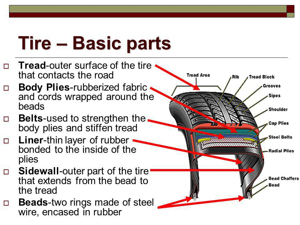 Tire – Basic parts Tread-outer surface of the tire that contacts the road. Body Plies-rubberized fabric and cords wrapped around the beads.