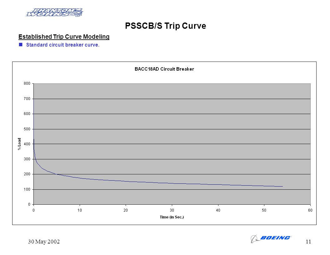 PSSCB/S Trip Curve Established Trip Curve Modeling 30 May 2002