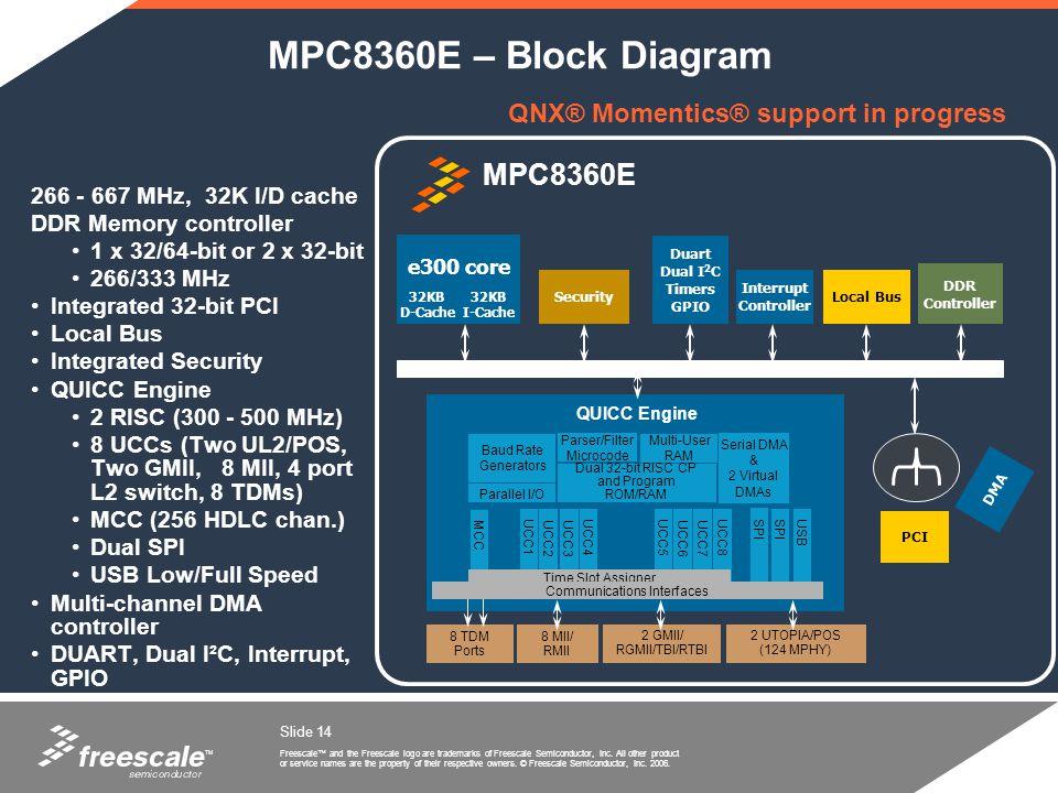 MPC8360E – Block Diagram MPC8360E QNX® Momentics® support in progress