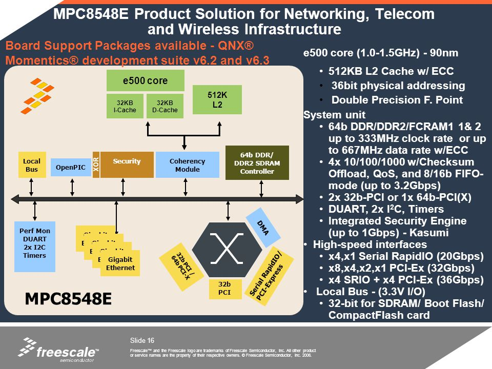 MPC8548E Product Solution for Networking, Telecom and Wireless Infrastructure