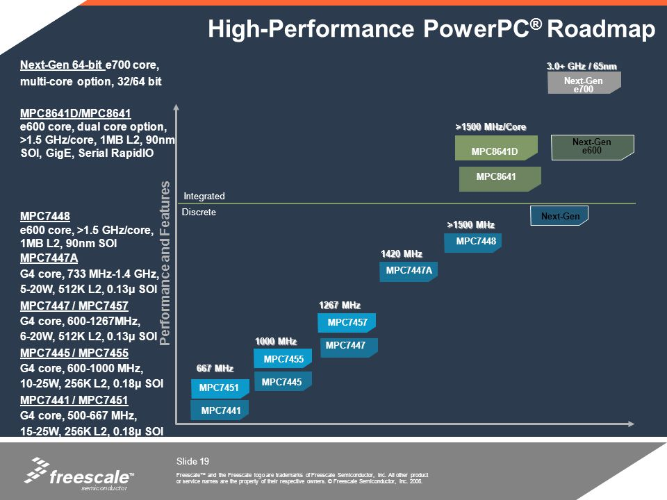 High-Performance PowerPC® Roadmap