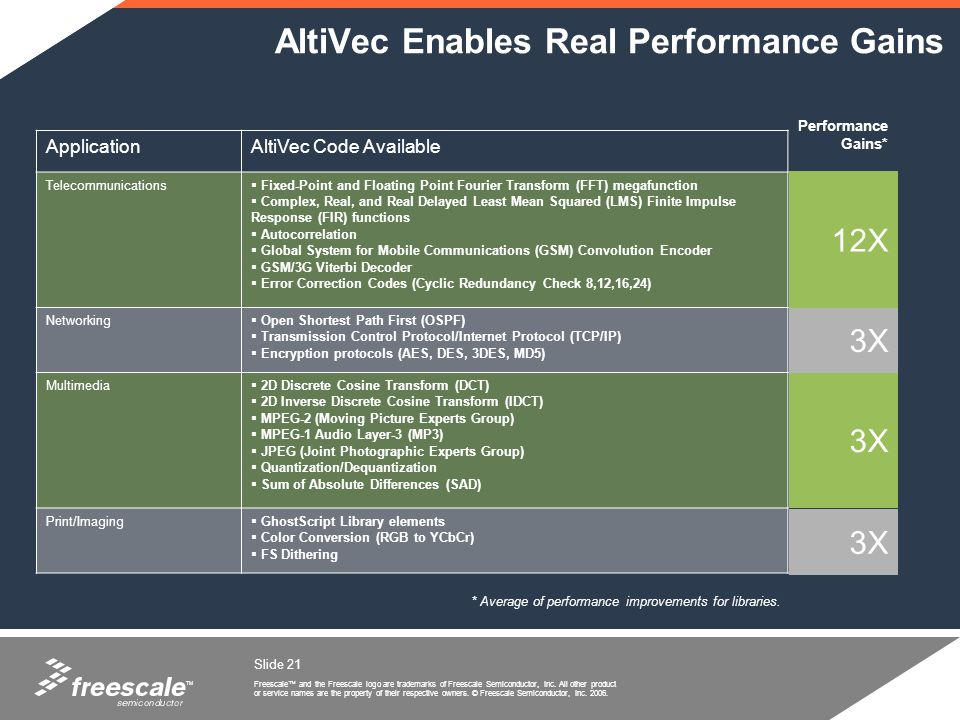 AltiVec Enables Real Performance Gains