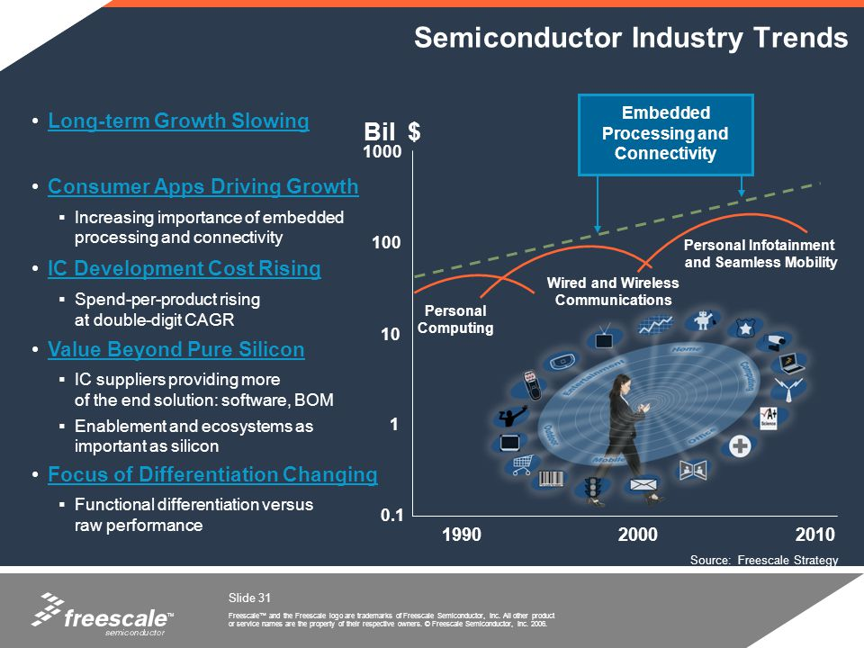 Semiconductor Industry Trends