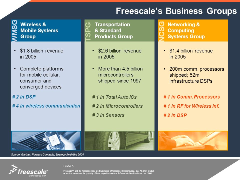 Freescale's Business Groups