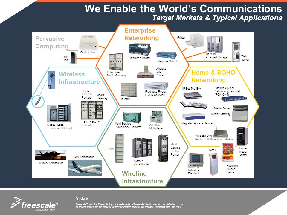 We Enable the World's Communications Target Markets & Typical Applications