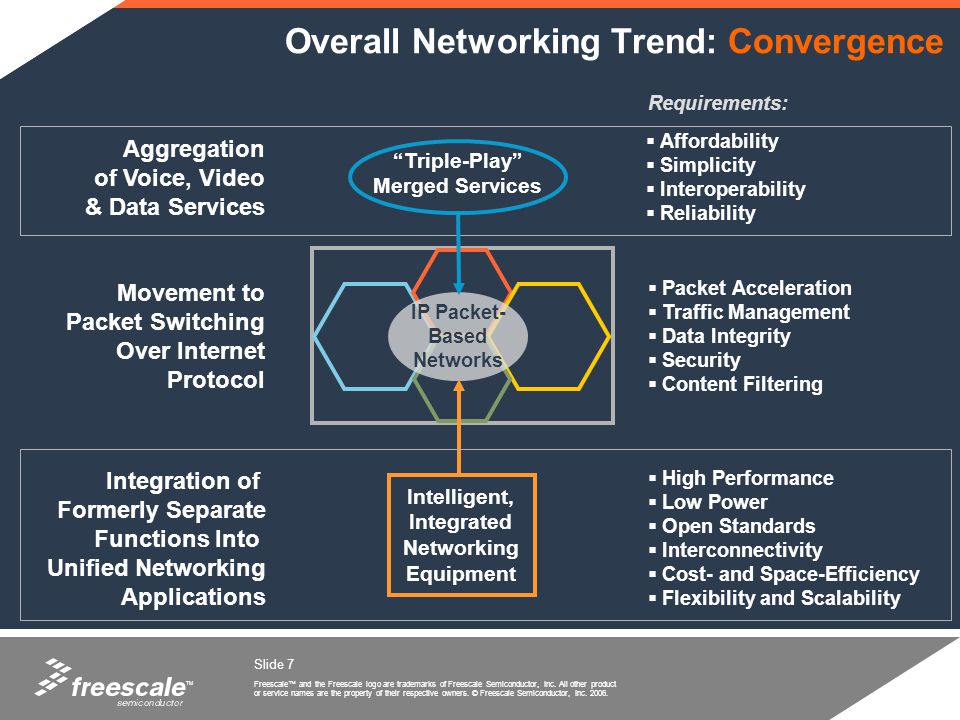 Overall Networking Trend: Convergence