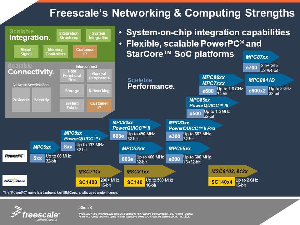Freescale's Networking & Computing Strengths
