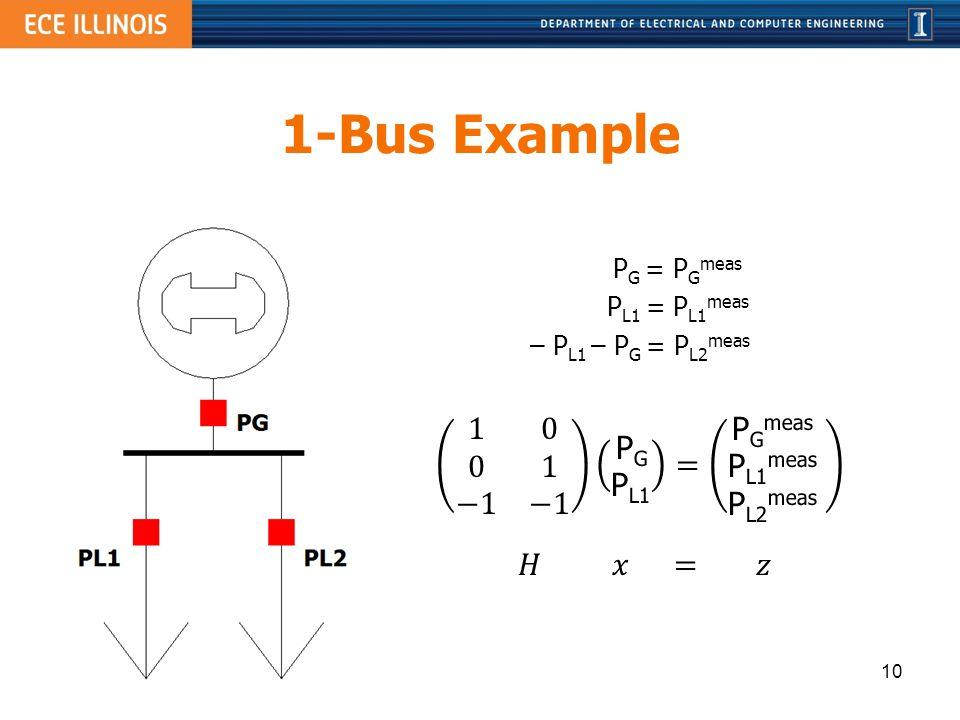 1-Bus Example 1 0 0 1 −1 −1 PG PL1 = PGmeas PL1meas PL2meas 𝐻 𝑥 = 𝑧