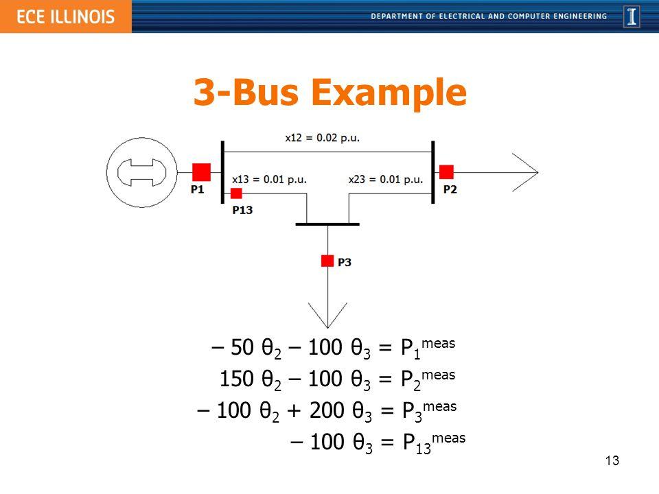 3-Bus Example – 50 θ2 – 100 θ3 = P1meas 150 θ2 – 100 θ3 = P2meas – 100 θ2 + 200 θ3 = P3meas – 100 θ3 = P13meas