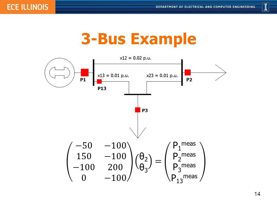 −50 −100 150 −100 −100 200 0 −100 θ2 θ3 = P1meas P2meas P3meas P13meas