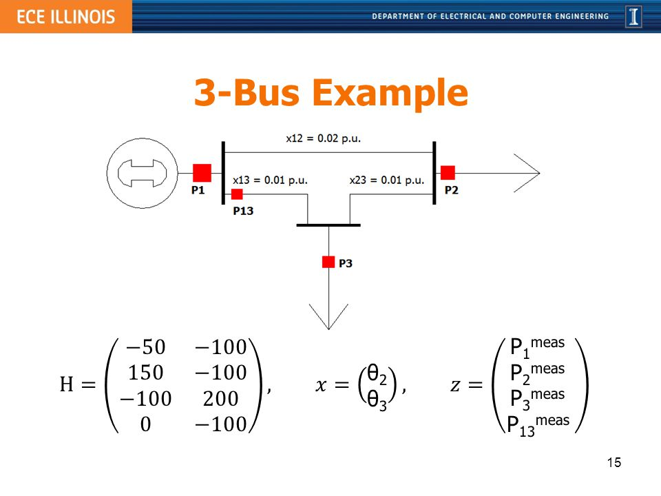 3-Bus Example H= −50 −100 150 −100 −100 200 0 −100 , 𝑥= θ2 θ3 , 𝑧= P1meas P2meas P3meas P13meas.