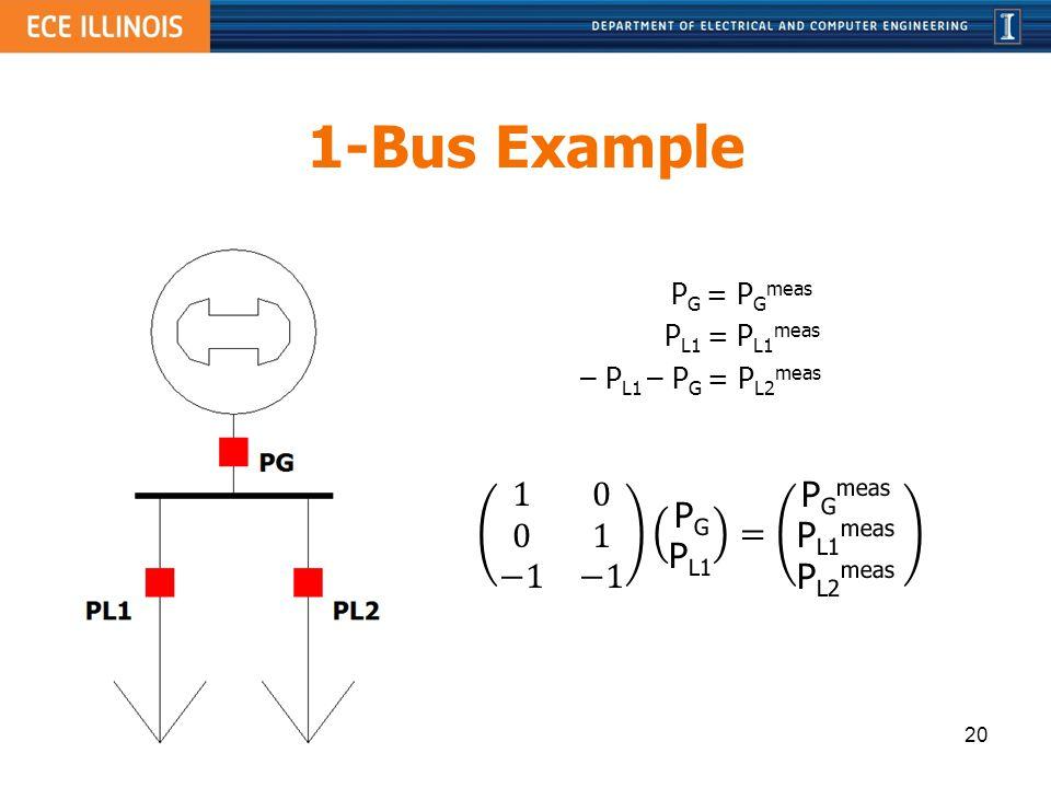 1-Bus Example 1 0 0 1 −1 −1 PG PL1 = PGmeas PL1meas PL2meas