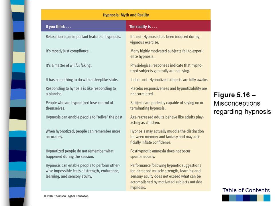 Figure 5.16 – Misconceptions regarding hypnosis