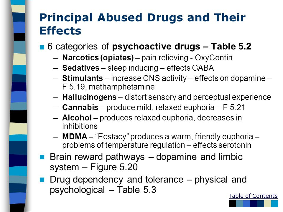 Principal Abused Drugs and Their Effects