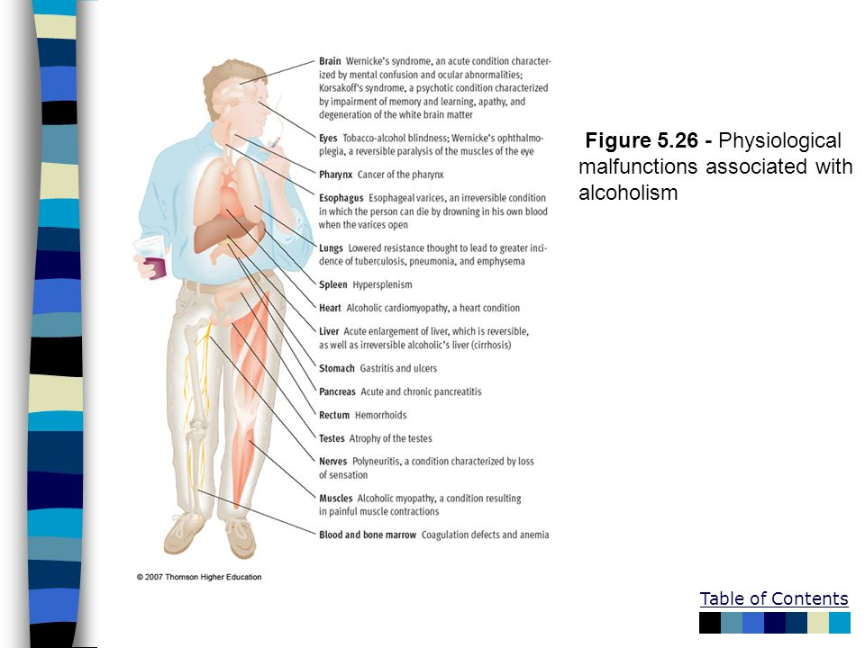 Figure 5.26 - Physiological malfunctions associated with alcoholism