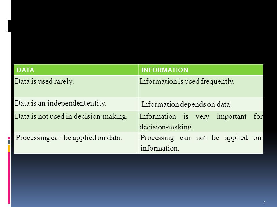 Information is used frequently. Data is an independent entity.