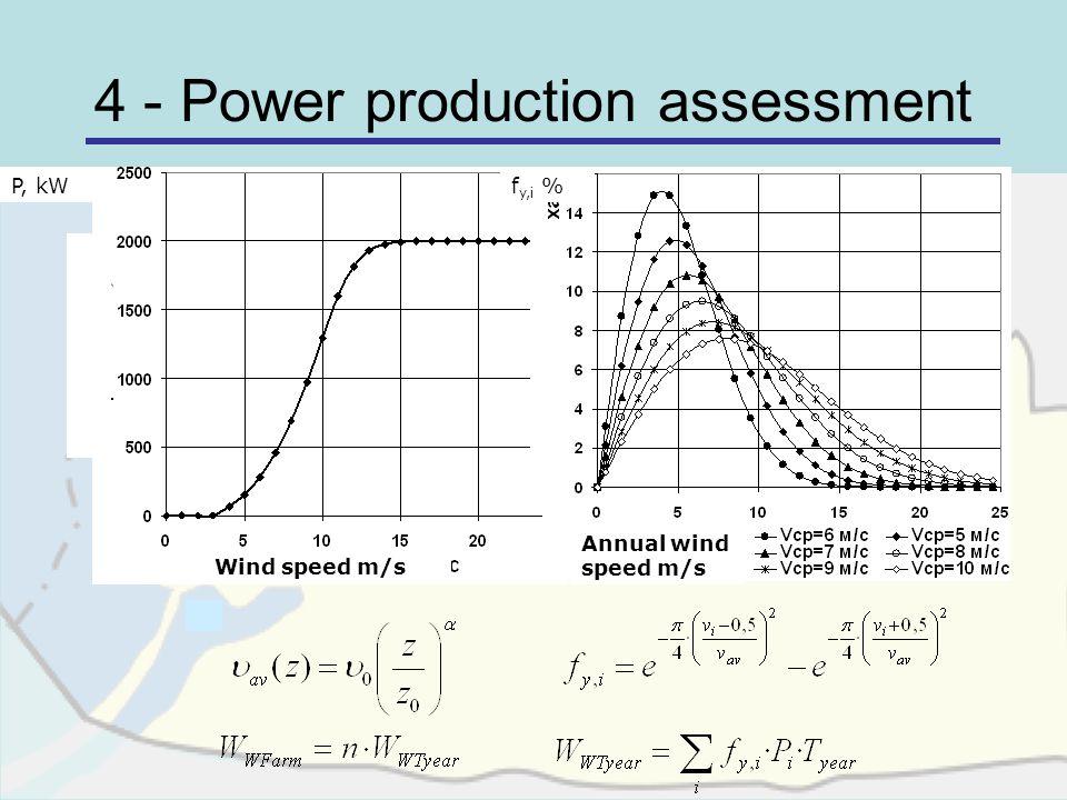 4 - Power production assessment