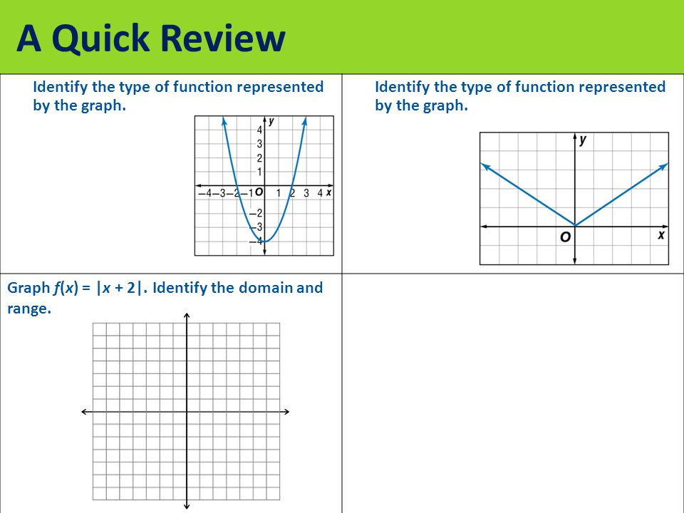 A Quick Review Identify the type of function represented by the graph.