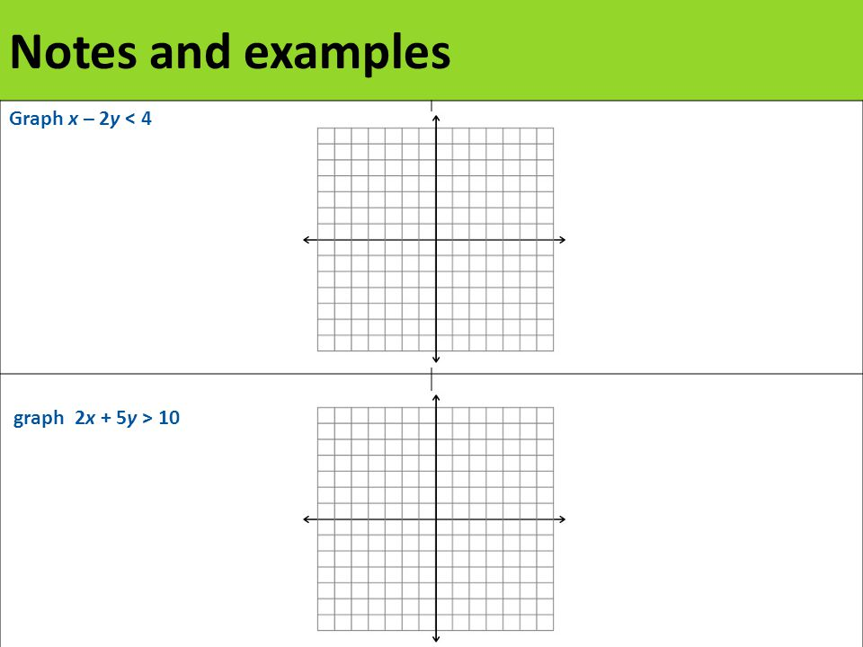 Notes and examples Graph x – 2y < 4 graph 2x + 5y > 10