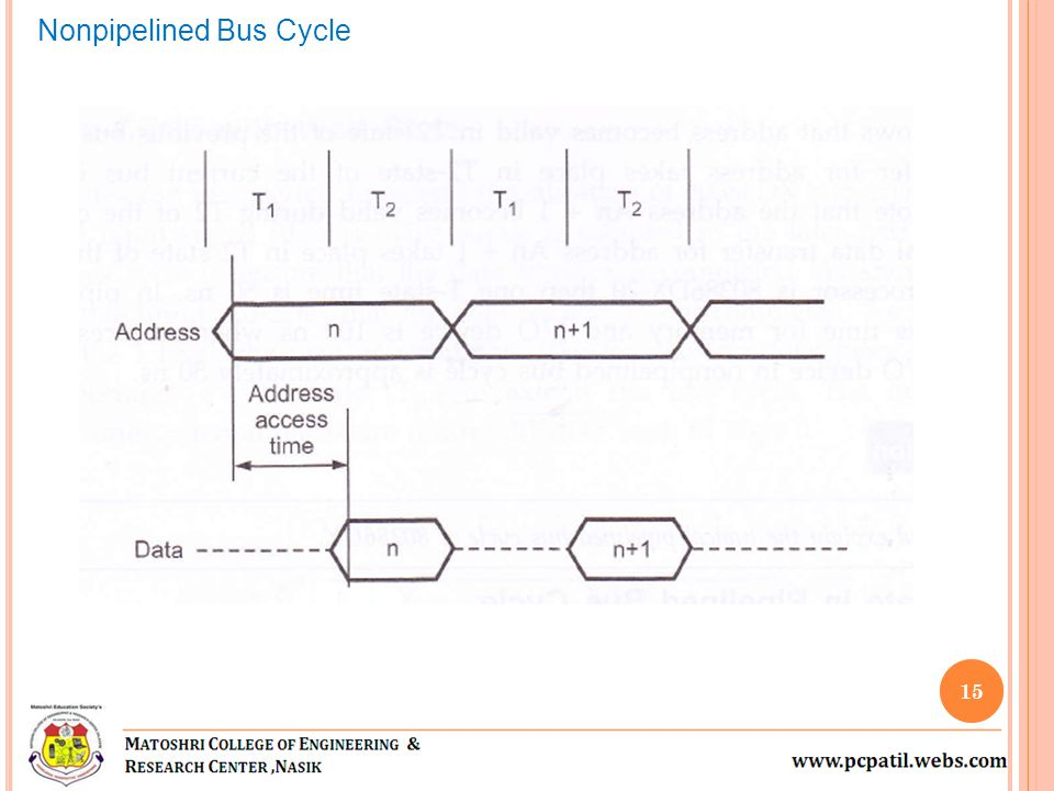 Nonpipelined Bus Cycle