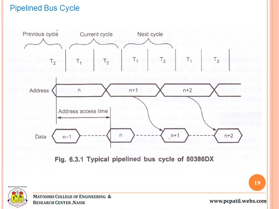 Pipelined Bus Cycle