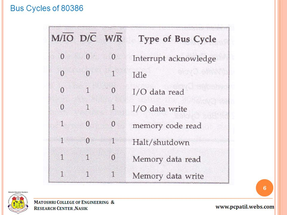 Bus Cycles of 80386
