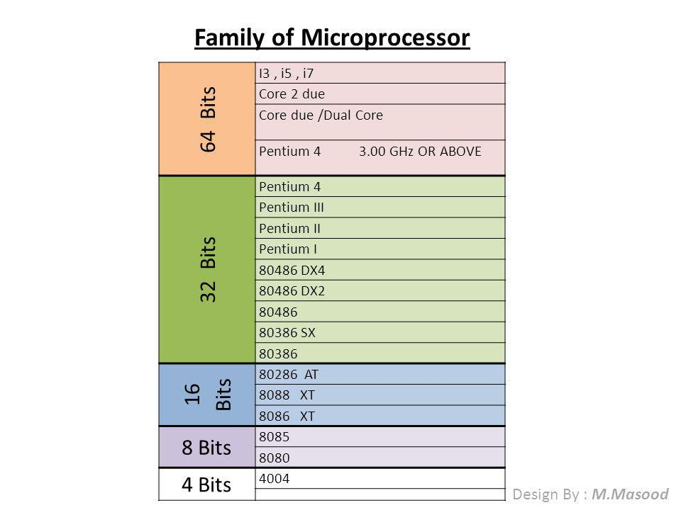 Family of Microprocessor