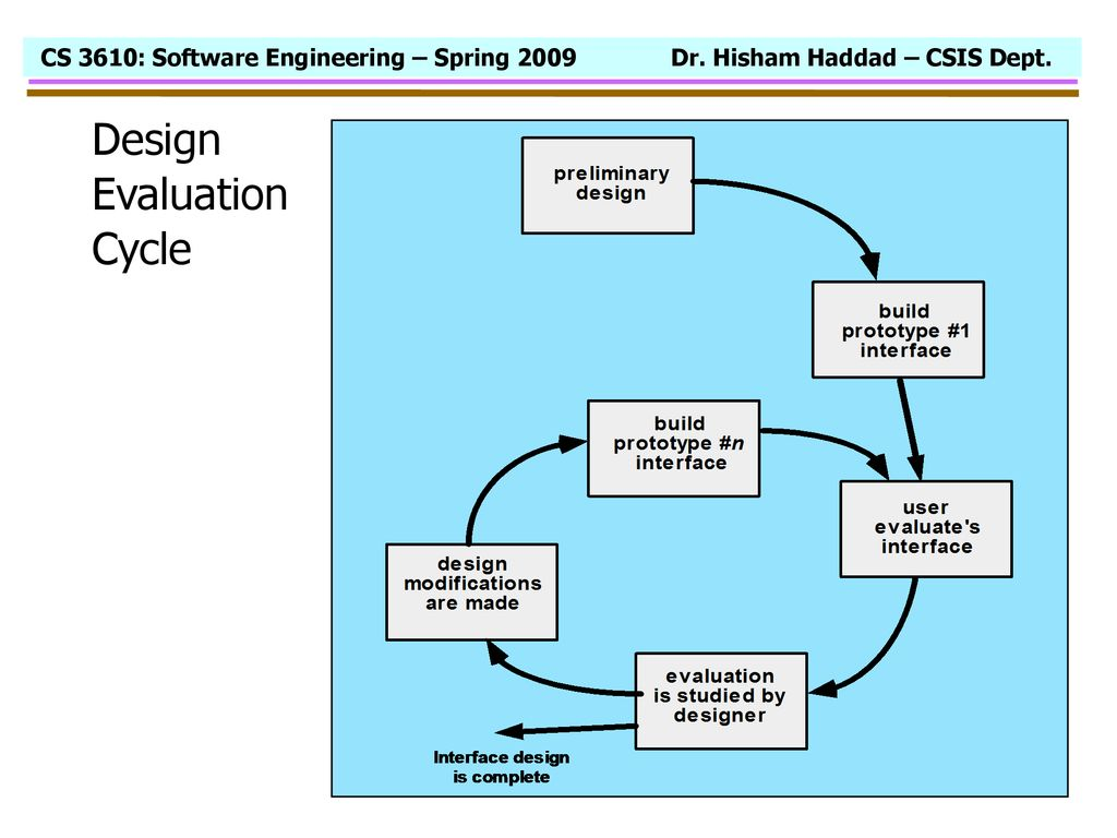 Highlights Of User Human Interface Design Concepts And Principles Ppt Download