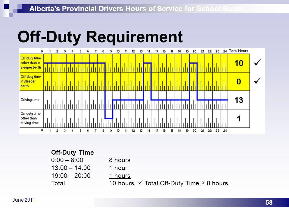 Off-Duty Requirement Off-Duty Time 0:00 – 8:00 8 hours 13:00 – 14:00 1 hour 19:00 – 20:00 1 hours Total 10 hours  Total Off-Duty Time ≥ 8 hours.