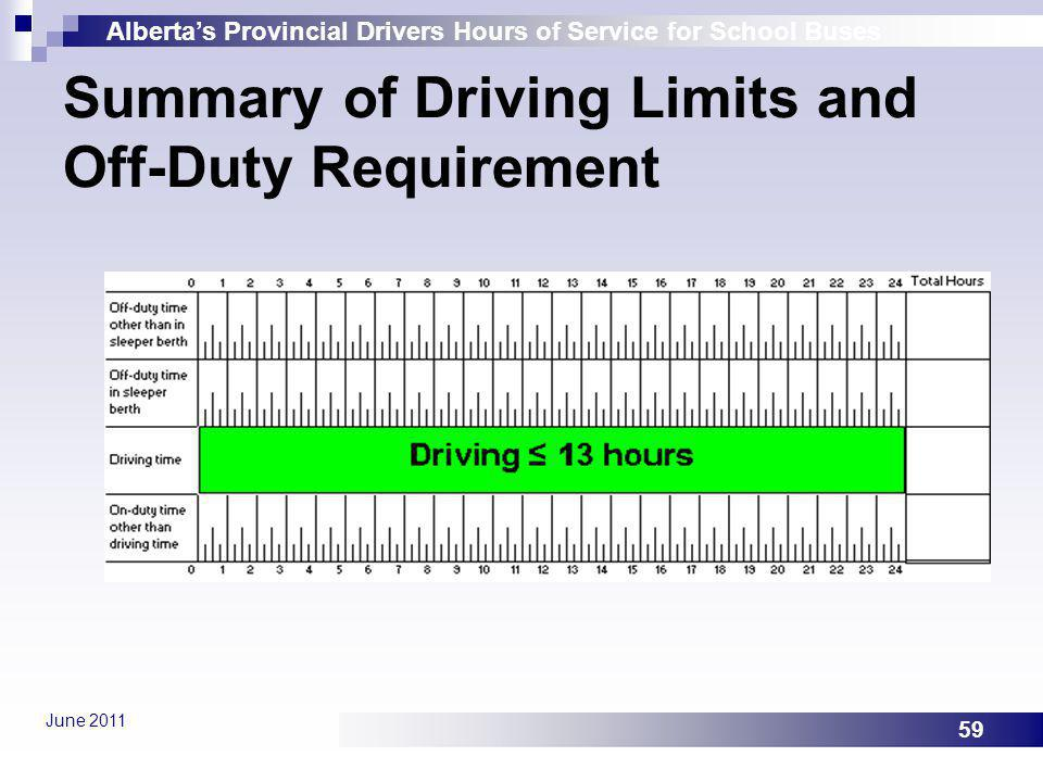 Summary of Driving Limits and Off-Duty Requirement
