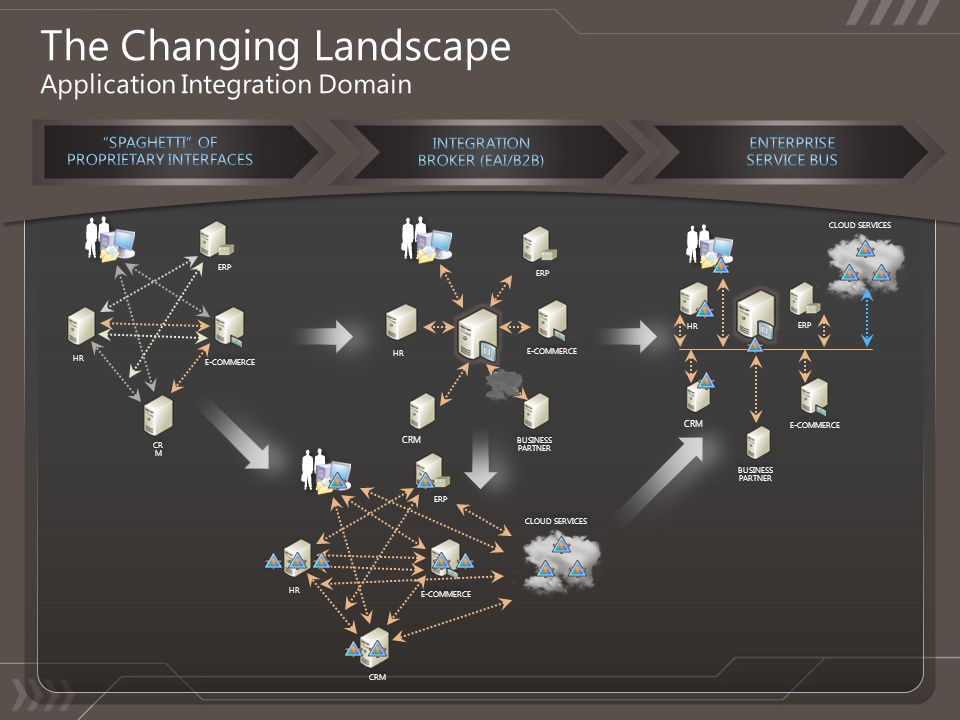 The Changing Landscape Application Integration Domain