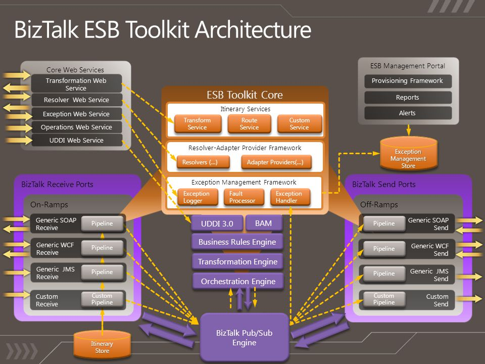BizTalk ESB Toolkit Architecture