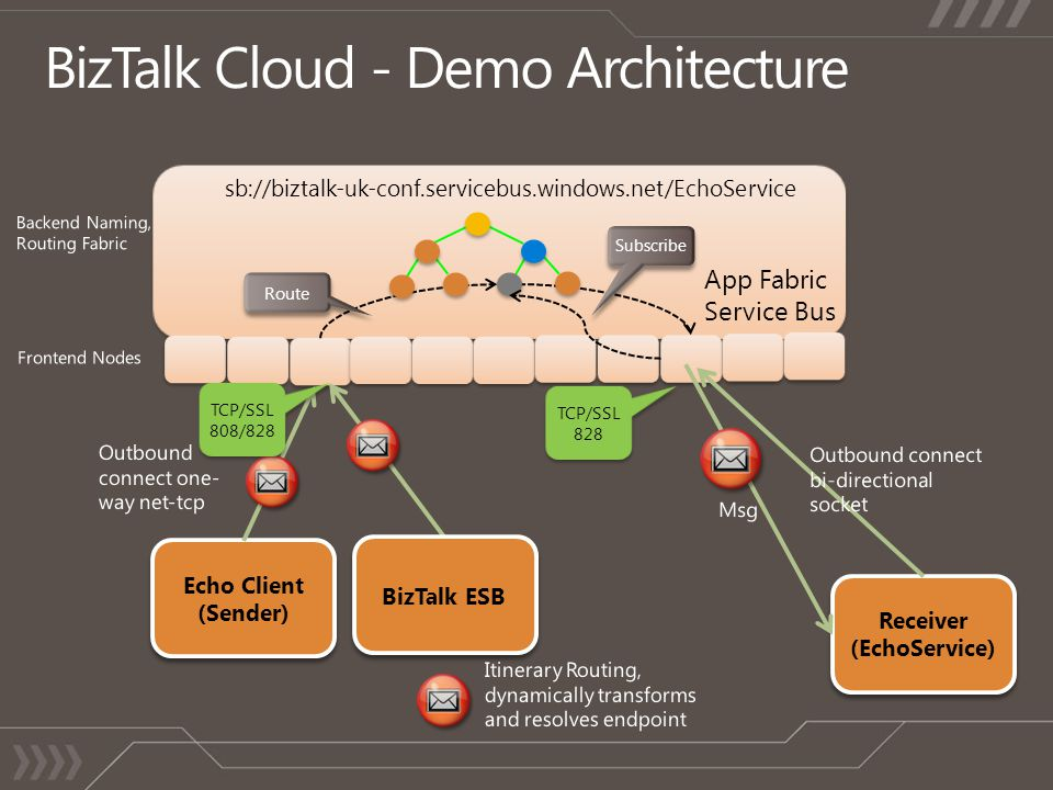 BizTalk Cloud - Demo Architecture