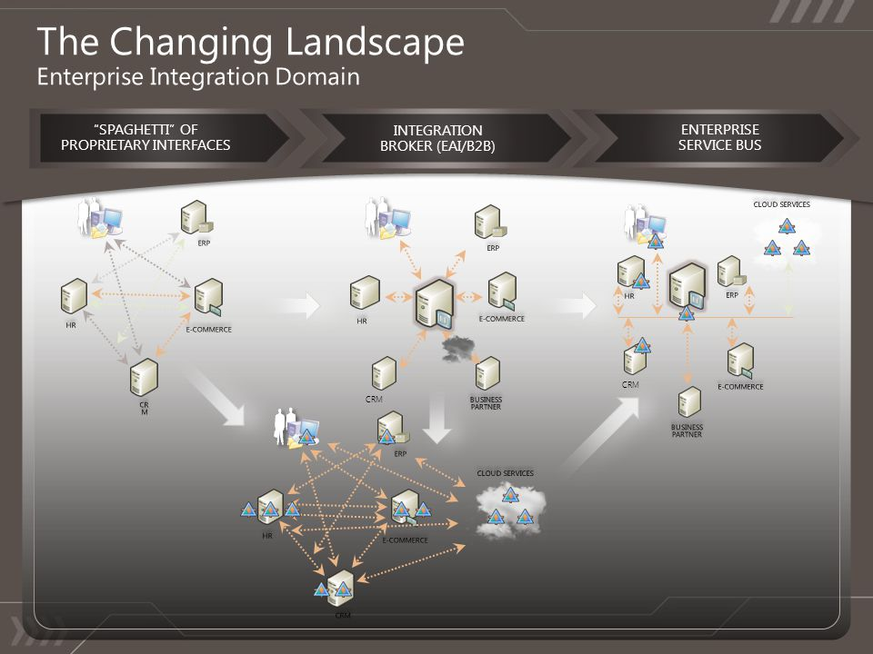 The Changing Landscape Enterprise Integration Domain