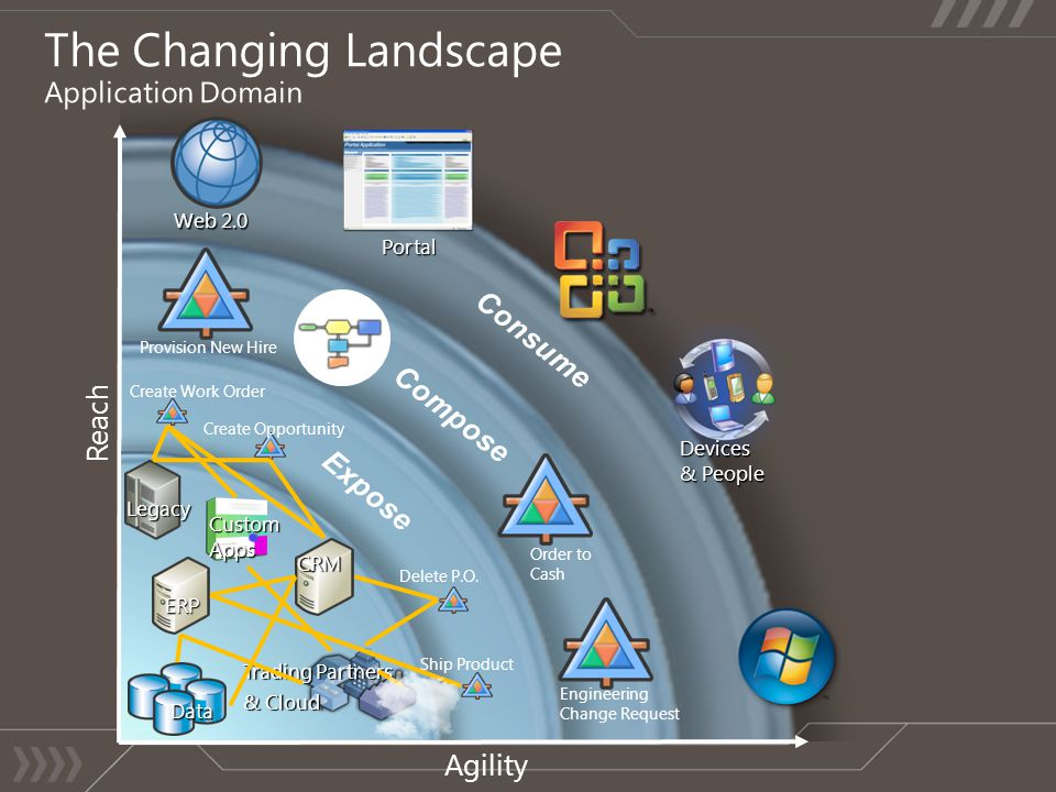 The Changing Landscape Application Domain