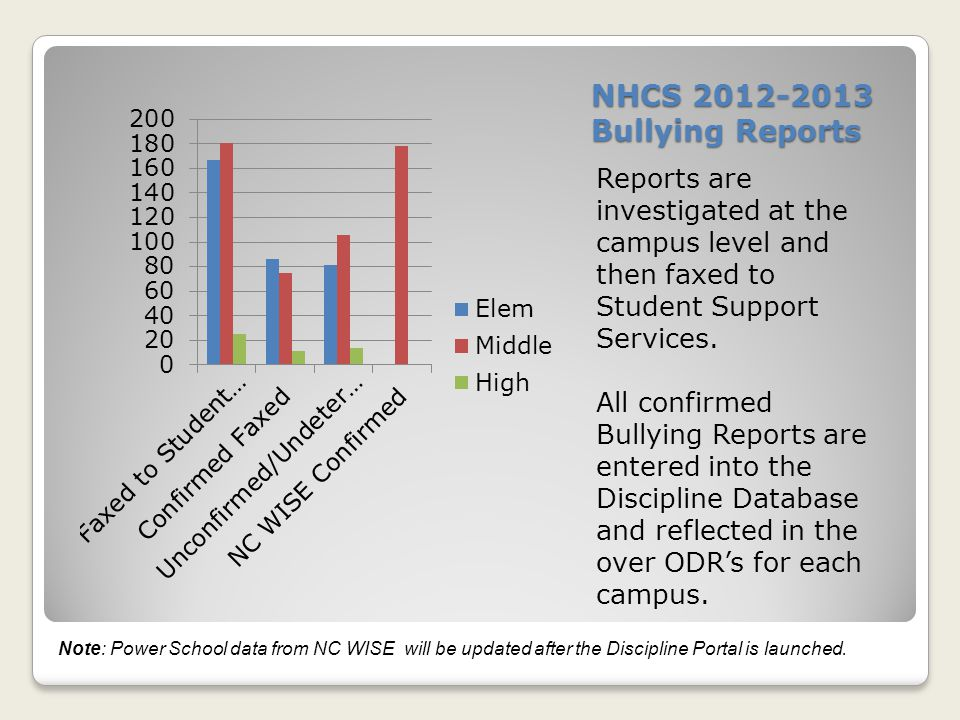 NHCS 2012-2013 Bullying Reports