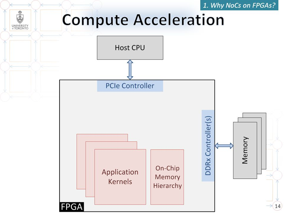 1. Why NoCs on FPGAs Compute Acceleration