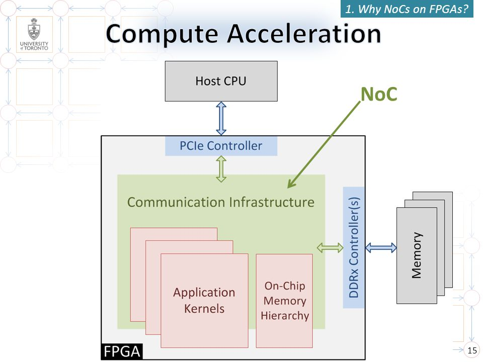 1. Why NoCs on FPGAs Compute Acceleration NoC