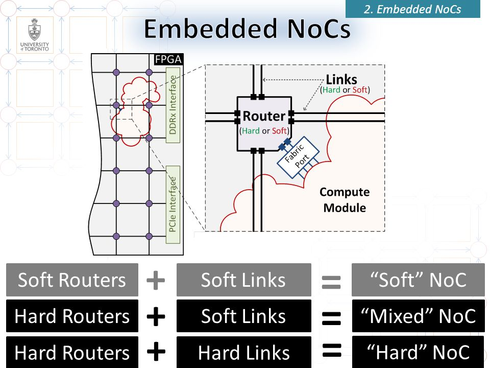 = = = + + + Embedded NoCs Soft Routers Soft Links Soft NoC