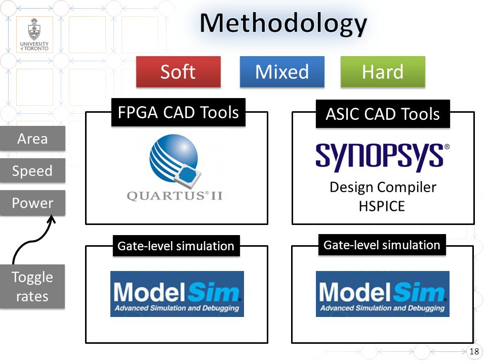 Methodology Soft Mixed Hard FPGA CAD Tools ASIC CAD Tools Area Speed