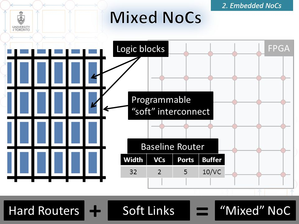 = + Mixed NoCs Hard Routers Soft Links Mixed NoC Router Logic blocks
