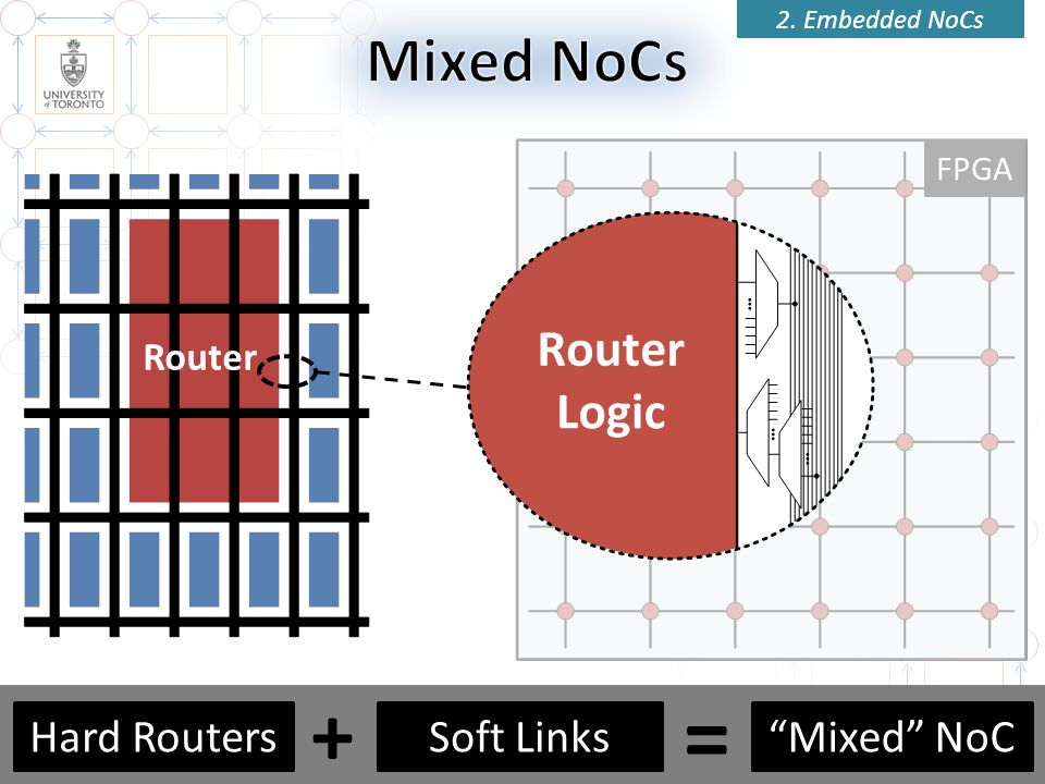 = + Mixed NoCs Hard Routers Soft Links Mixed NoC Router FPGA