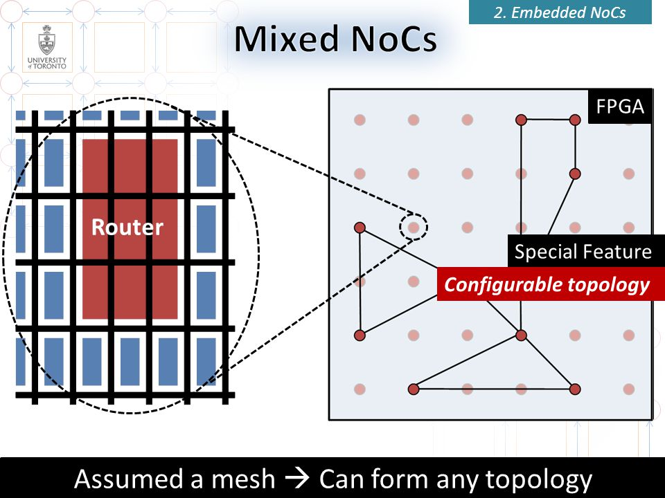 Assumed a mesh  Can form any topology