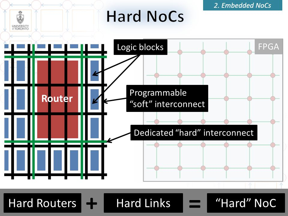 = + Hard NoCs Hard Routers Hard Links Hard NoC Router Logic blocks