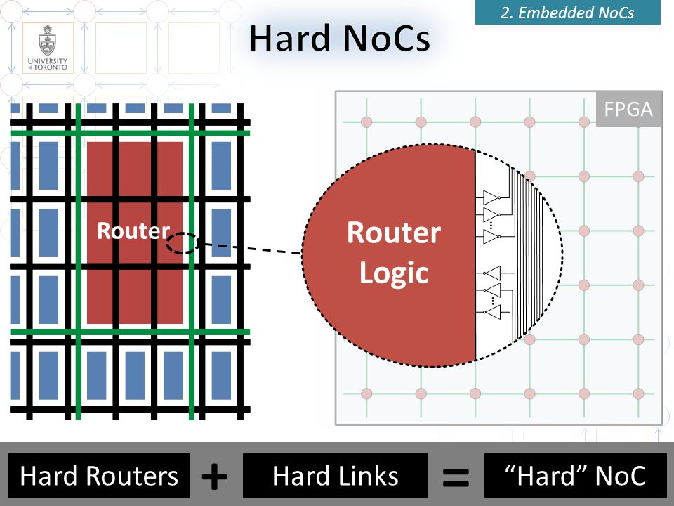 = + Hard NoCs Hard Routers Hard Links Hard NoC Router FPGA