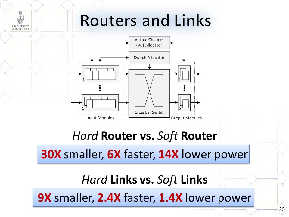 Routers and Links Hard Router vs. Soft Router