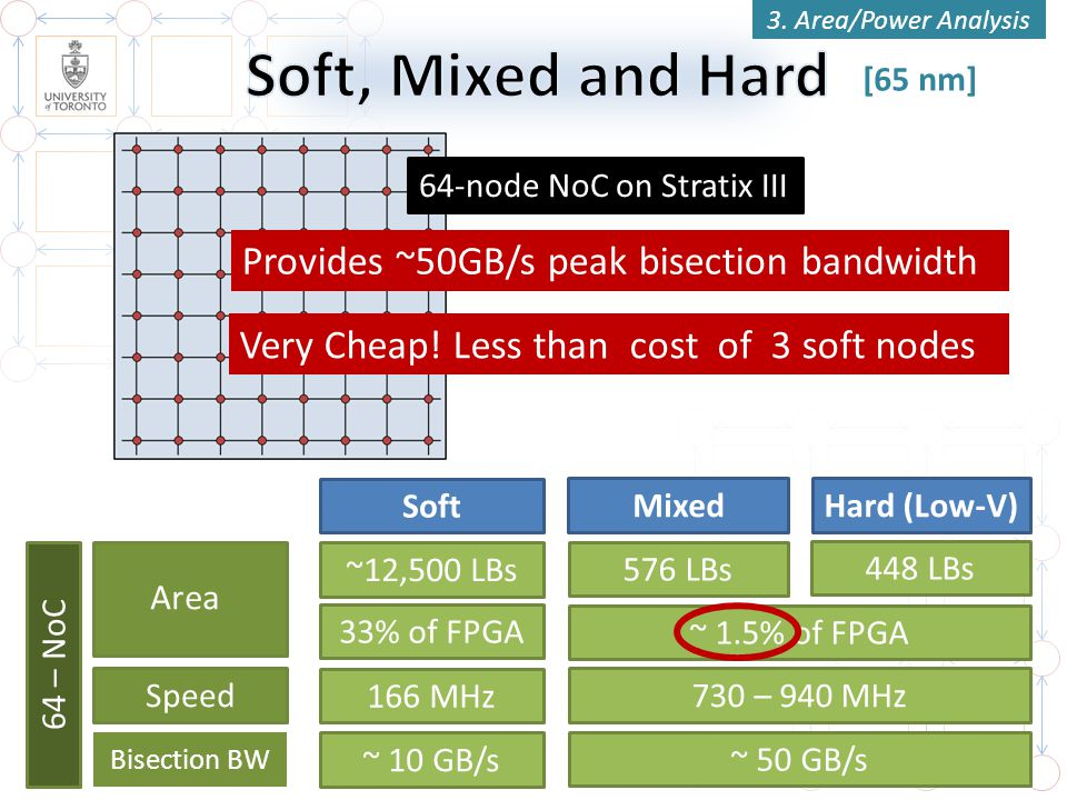 Soft, Mixed and Hard Provides ~50GB/s peak bisection bandwidth