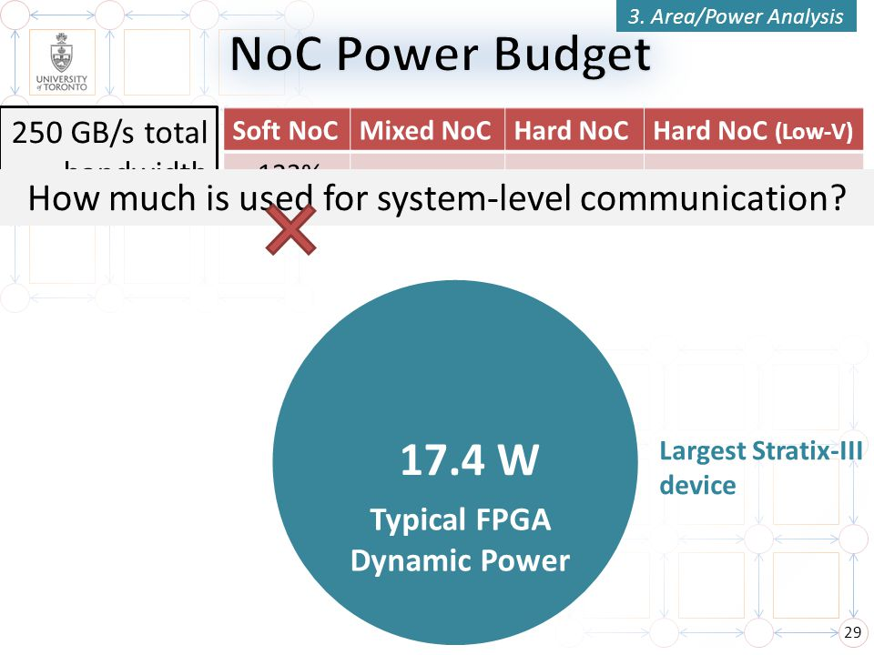 Typical FPGA Dynamic Power
