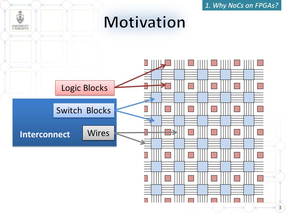 Motivation Logic Blocks Switch Blocks Wires Interconnect