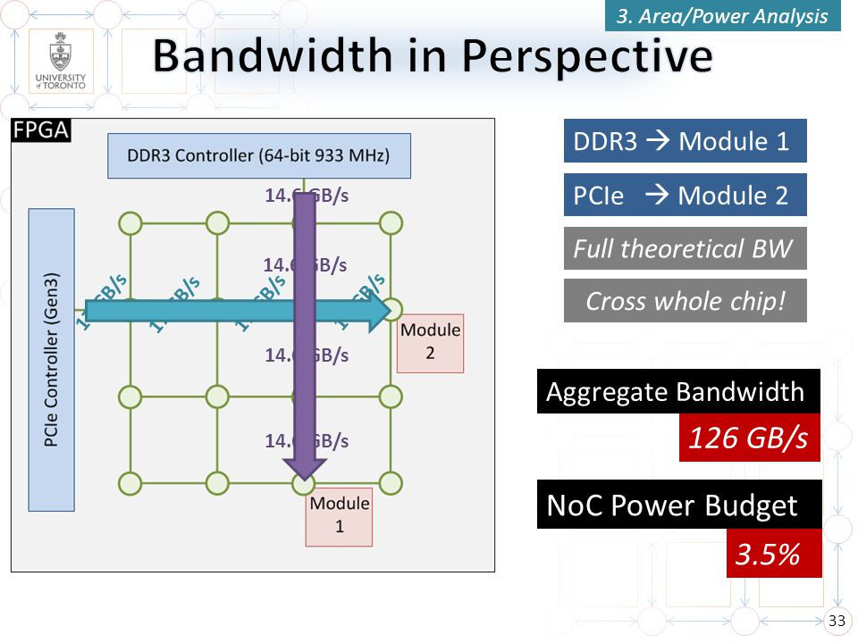 Bandwidth in Perspective